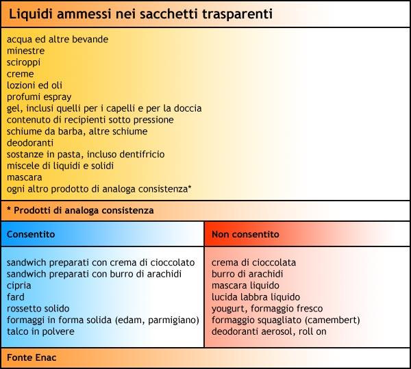 liquidi_ammessi